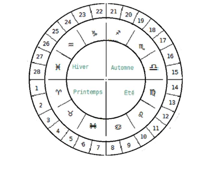 Astrologie lunaire